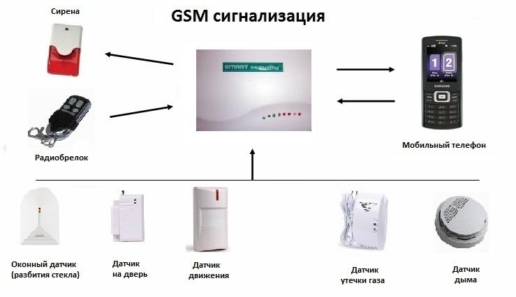 Принципиальная схема работы универсальной GSM-сигнализации