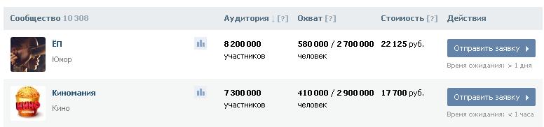 Стоимость рекламы в популярных пабликах Вконтакте