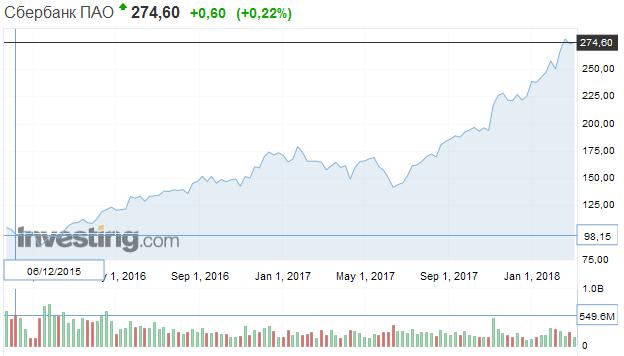 За 2 года цена акции Сбербанка выросла с 98,15 рублей до 274,60 рублей.  Доходность на уровне 280%.